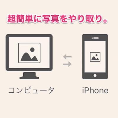 iPhoneとPC間で写真を超お手軽に無線でやり取りできる無料アプリ『ImageTransfer』。
